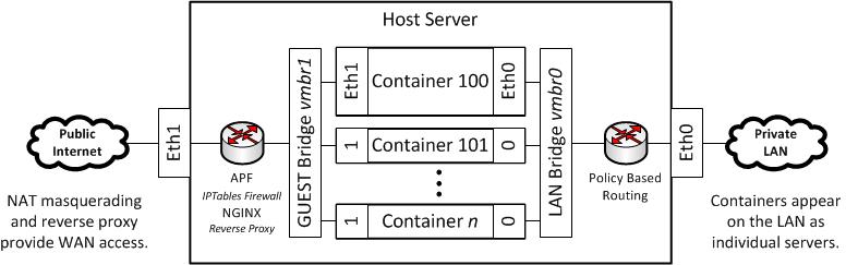 Dual NIC Network Model